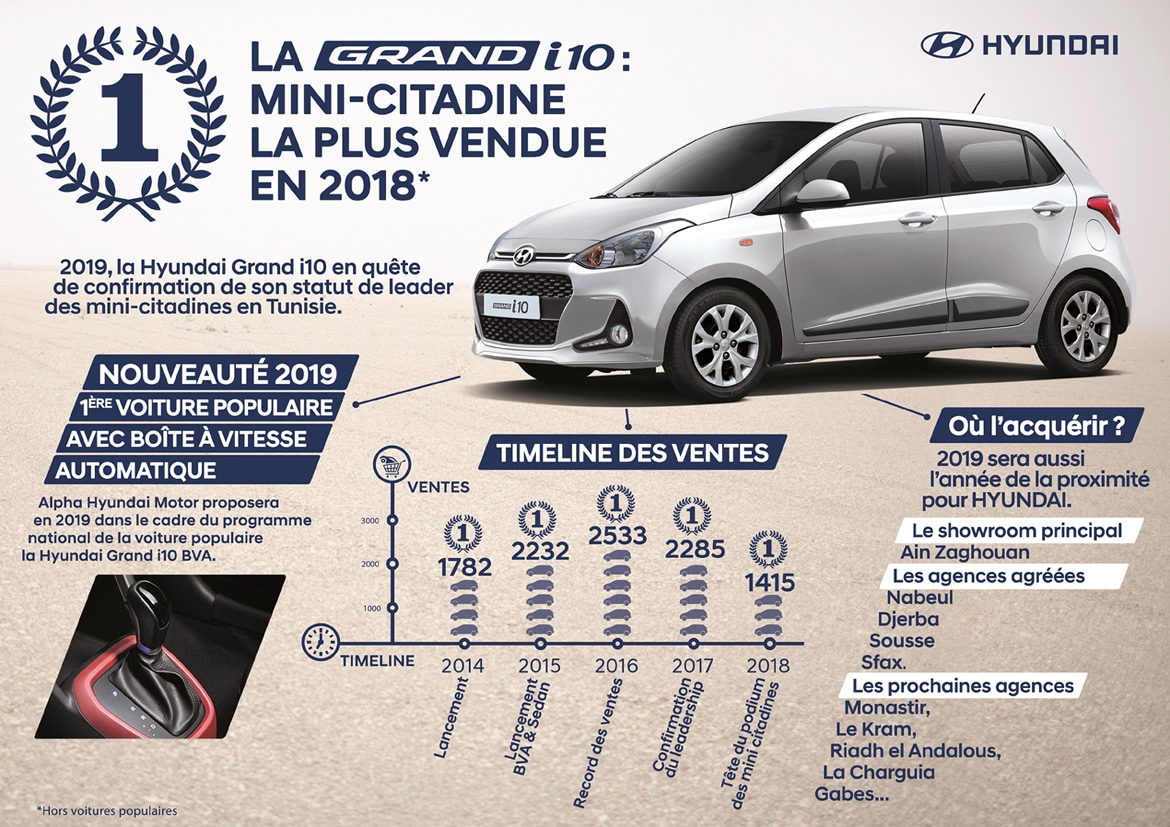 Hyundai-Grand-i10-leader